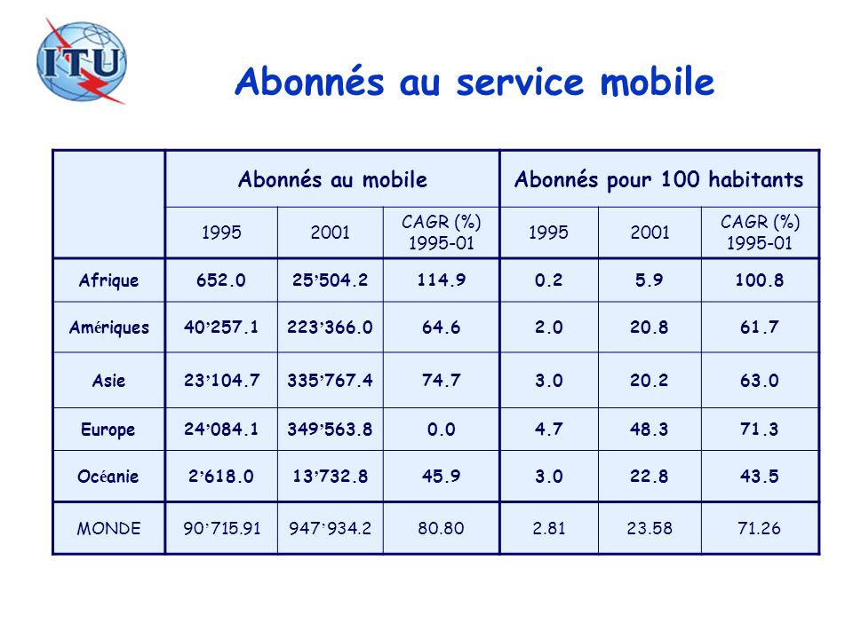 Abonnés au service mobile Abonnés au mobileAbonnés pour 100 habitants 19952001 CAGR (%) 1995-01 19952001 CAGR (%) 1995-01 Afrique652.025 504.2114.90.2