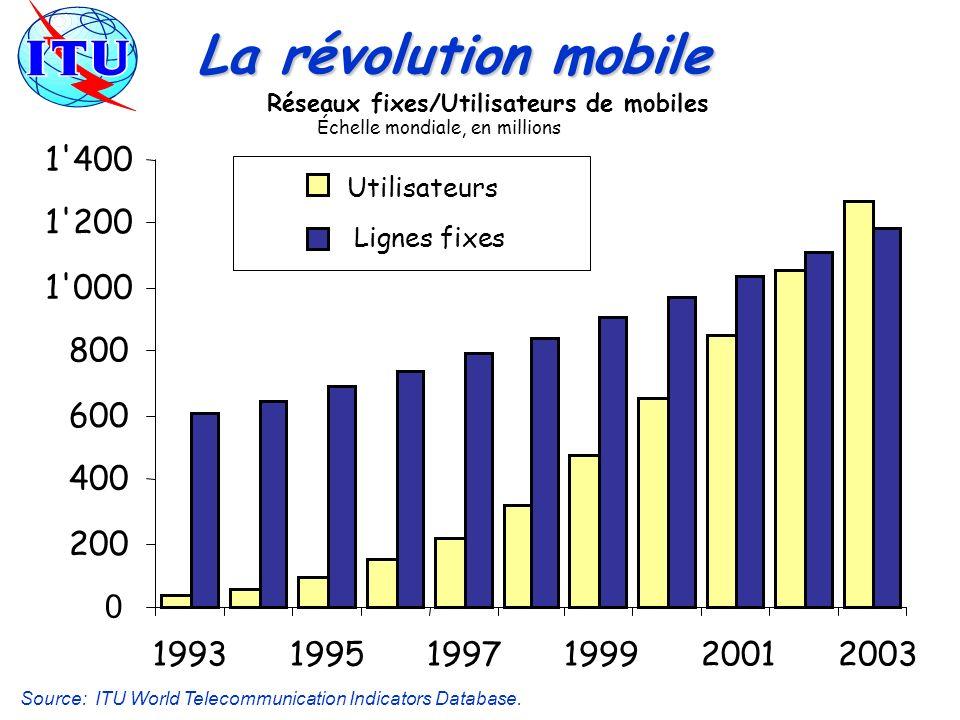 La révolution mobile Source: ITU World Telecommunication Indicators Database. 0 200 400 600 800 1'000 1'200 1'400 199319951997199920012003 Utilisateur