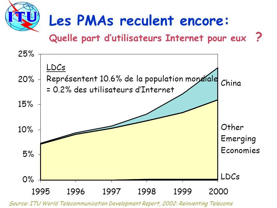 Les PMAs reculent encore: Quelle part dutilisateurs Internet pour eux ? 0% 5% 10% 15% 20% 25% 199519961997199819992000 China Other Emerging Economies