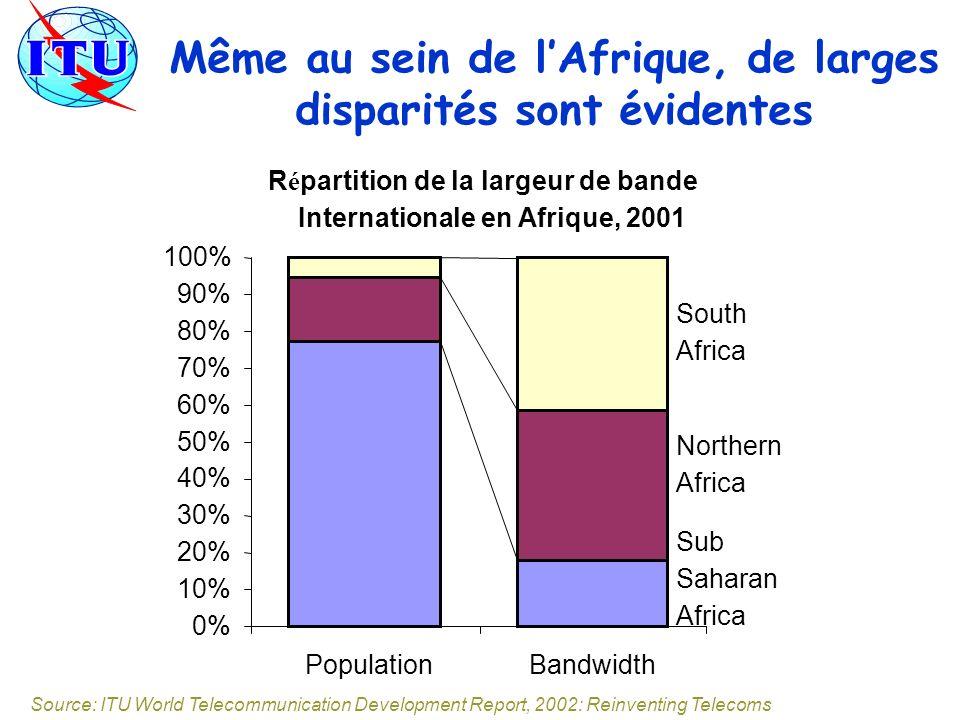 Même au sein de lAfrique, de larges disparités sont évidentes R é partition de la largeur de bande Internationale en Afrique, 2001 0% 10% 20% 30% 40% 50% 60% 70% 80% 90% 100% PopulationBandwidth South Africa Sub Saharan Africa Northern Africa Source: ITU World Telecommunication Development Report, 2002: Reinventing Telecoms