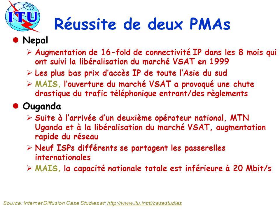 Réussite de deux PMAs Nepal Augmentation de 16-fold de connectivité IP dans les 8 mois qui ont suivi la libéralisation du marché VSAT en 1999 Les plus bas prix daccès IP de toute lAsie du sud MAIS, louverture du marché VSAT a provoqué une chute drastique du trafic téléphonique entrant/des règlements Ouganda Suite à larrivée dun deuxième opérateur national, MTN Uganda et à la libéralisation du marché VSAT, augmentation rapide du réseau Neuf ISPs différents se partagent les passerelles internationales MAIS, la capacité nationale totale est inférieure à 20 Mbit/s Source: Internet Diffusion Case Studies at: http://www.itu.int/ti/casestudies