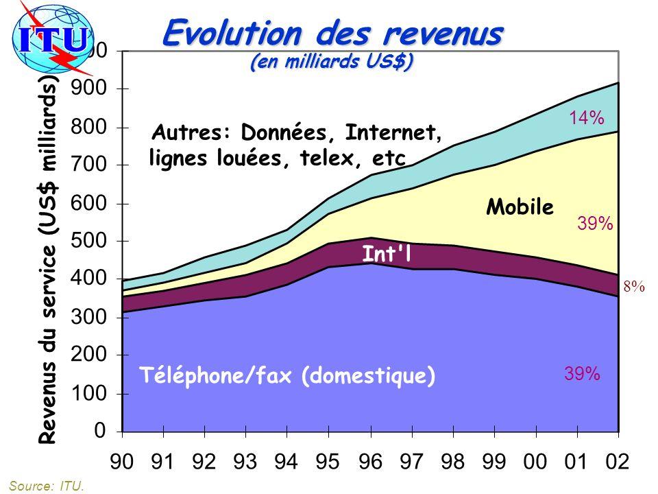 0 100 200 300 400 500 600 700 800 900 1000 90919293949596979899000102 Revenus du service (US$ milliards) Téléphone/fax (domestique) Int'l Mobile Autre