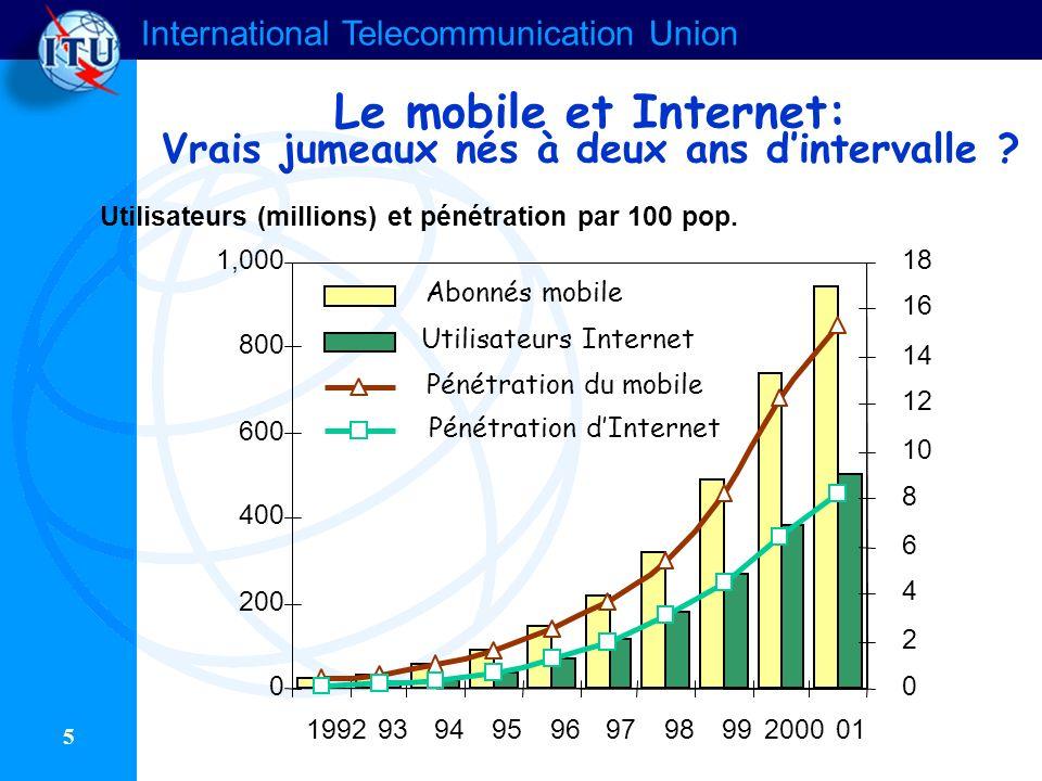 International Telecommunication Union 5 Le mobile et Internet: Vrais jumeaux nés à deux ans dintervalle ? 0 200 400 600 800 1,000 19929394959697989920