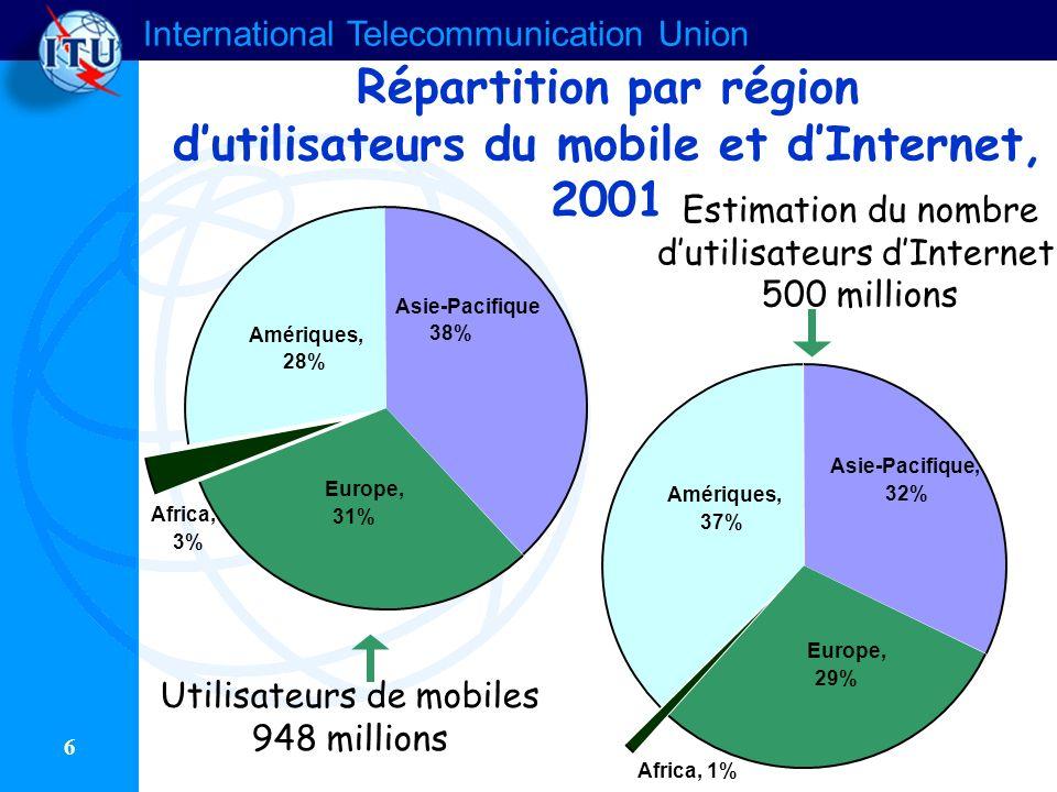 International Telecommunication Union 6 Répartition par région dutilisateurs du mobile et dInternet, 2001 Asie-Pacifique, 32% Europe, 29% Africa, 1% Amériques, 37% Asie-Pacifique 38% Europe, 31% Africa, 3% Amériques, 28% Estimation du nombre dutilisateurs dInternet, 500 millions Utilisateurs de mobiles 948 millions