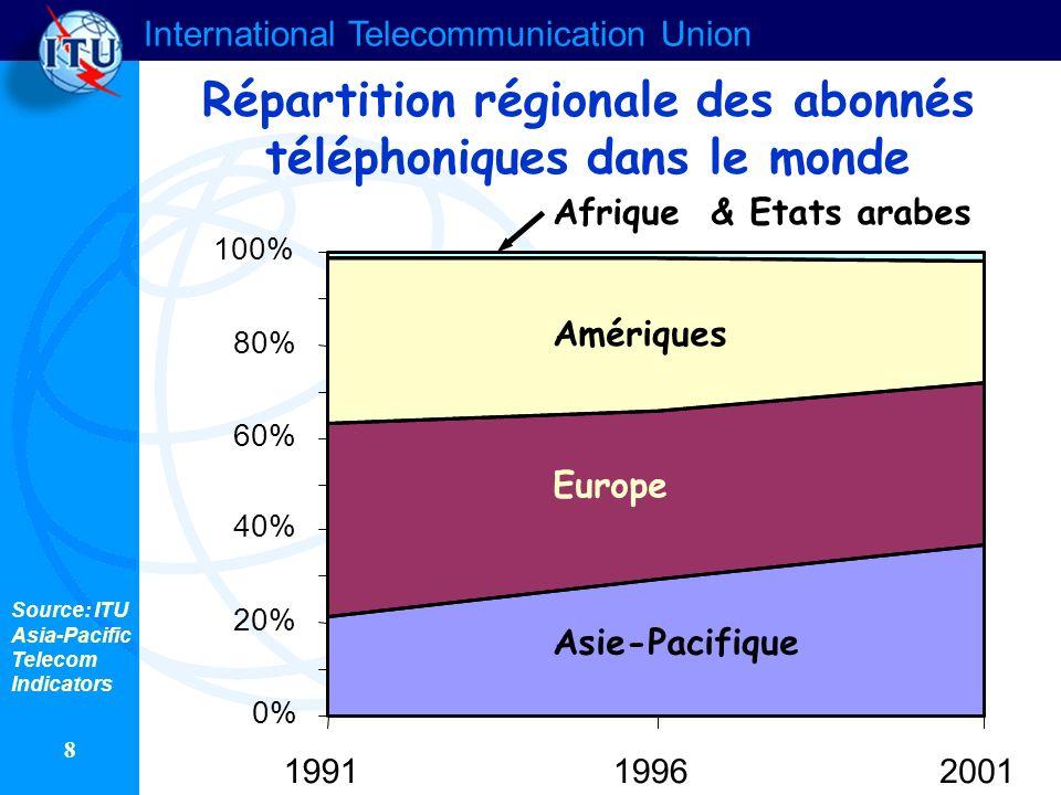 International Telecommunication Union 8 Répartition régionale des abonnés téléphoniques dans le monde 0% 20% 40% 60% 80% 100% 199119962001 Asie-Pacifique Europe Amériques Afrique & Etats arabes Source: ITU Asia-Pacific Telecom Indicators