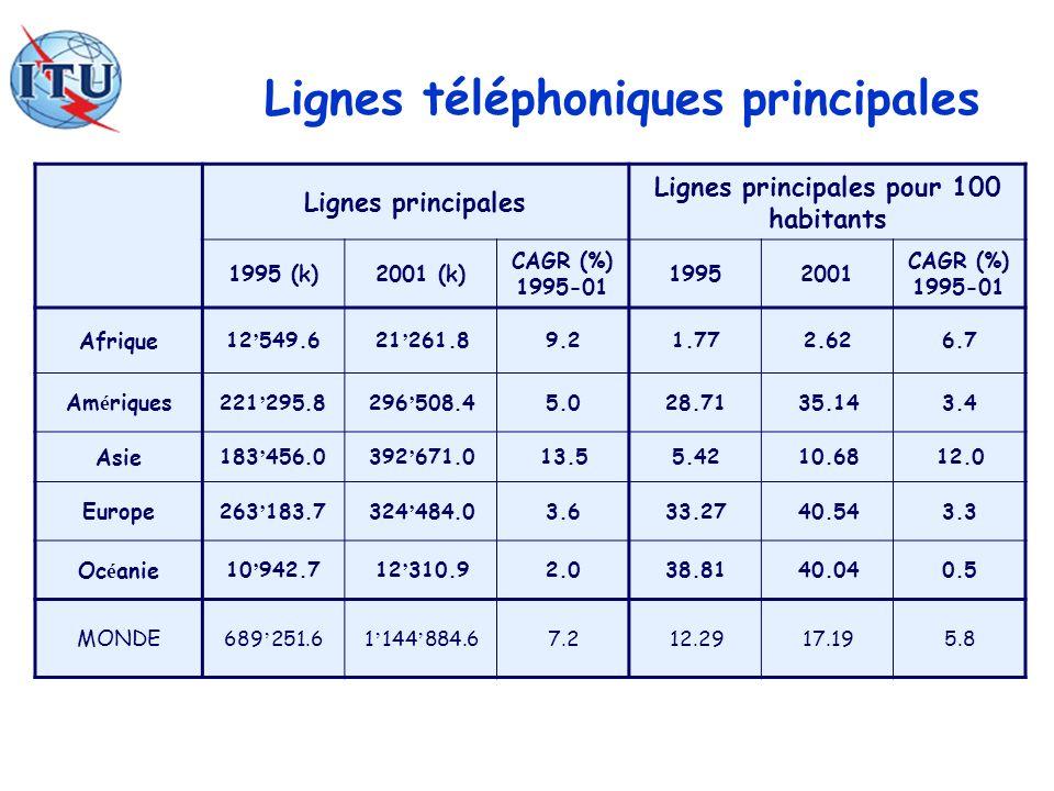Lignes téléphoniques principales Lignes principales Lignes principales pour 100 habitants 1995 (k)2001 (k) CAGR (%) 1995-01 19952001 CAGR (%) 1995-01