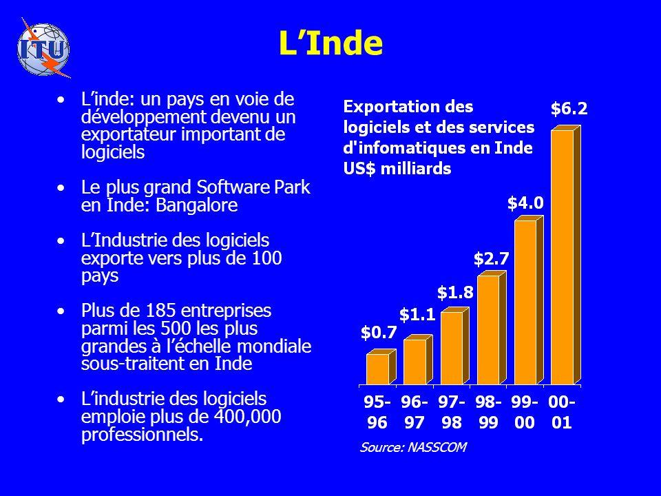 LInde Linde: un pays en voie de développement devenu un exportateur important de logiciels Le plus grand Software Park en Inde: Bangalore LIndustrie des logiciels exporte vers plus de 100 pays Plus de 185 entreprises parmi les 500 les plus grandes à léchelle mondiale sous-traitent en Inde Lindustrie des logiciels emploie plus de 400,000 professionnels.