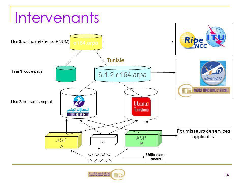 Intervenants 14 e164.arpa Tier 0: racine ( référence ENUM) Tier 1: code pays 6.1.2.e164.arpa Tunisie ? ASP A ASP B Fournisseurs de services applicatif