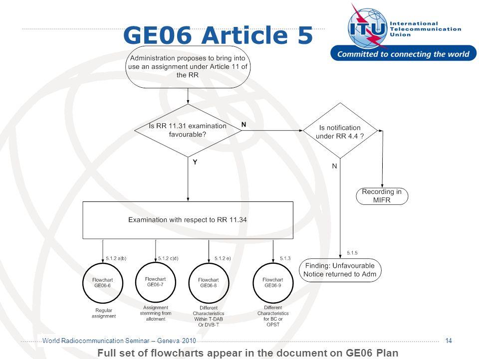 World Radiocommunication Seminar – Geneva 2010 14 GE06 Article 5 Full set of flowcharts appear in the document on GE06 Plan