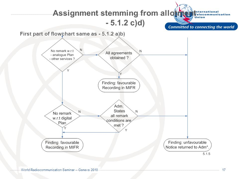 World Radiocommunication Seminar – Geneva 2010 17 GE06 MODIFICATION/NOTIFICATION Assignment stemming from allotment - 5.1.2 c)d) First part of flowcha