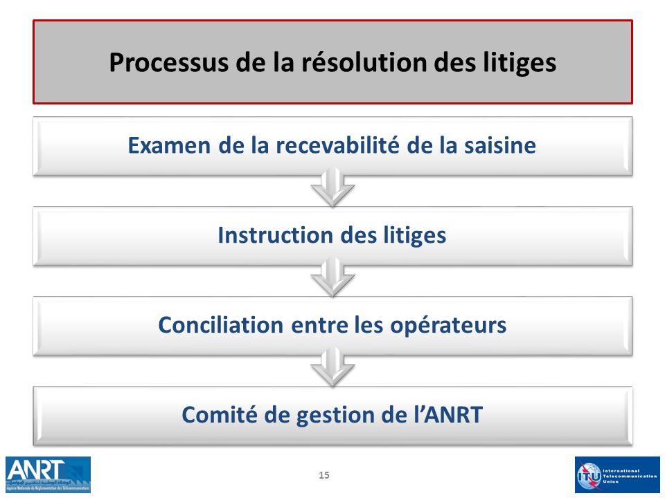 Processus de la résolution des litiges Comité de gestion de lANRT Conciliation entre les opérateurs Instruction des litiges Examen de la recevabilité