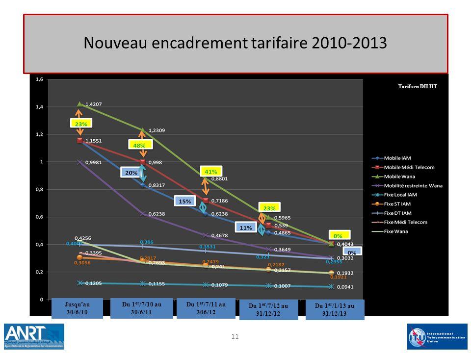 11 Nouveau encadrement tarifaire 2010-2013 Tarifs en DH HT Jusquau 30/6/10 Du 1 er /7/10 au 30/6/11 Du 1 er /7/11 au 306/12 Du 1 er /7/12 au 31/12/12 Du 1 er /1/13 au 31/12/13