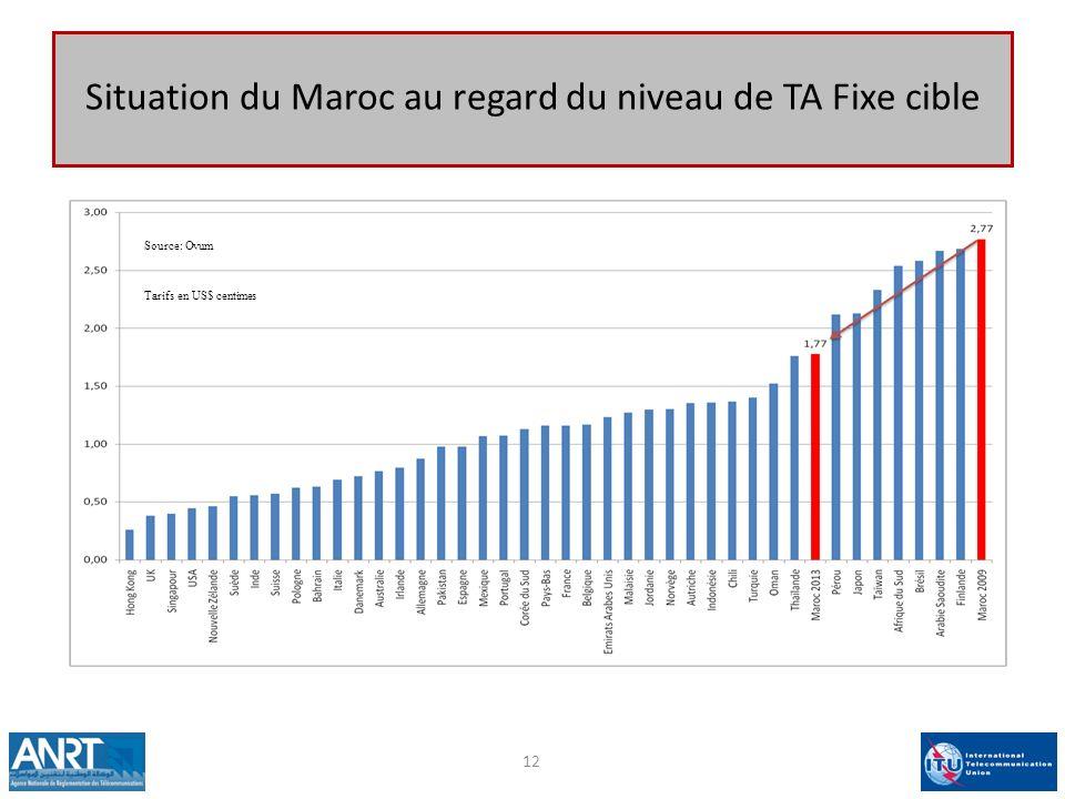 12 Situation du Maroc au regard du niveau de TA Fixe cible Source: Ovum Tarifs en US$ centimes