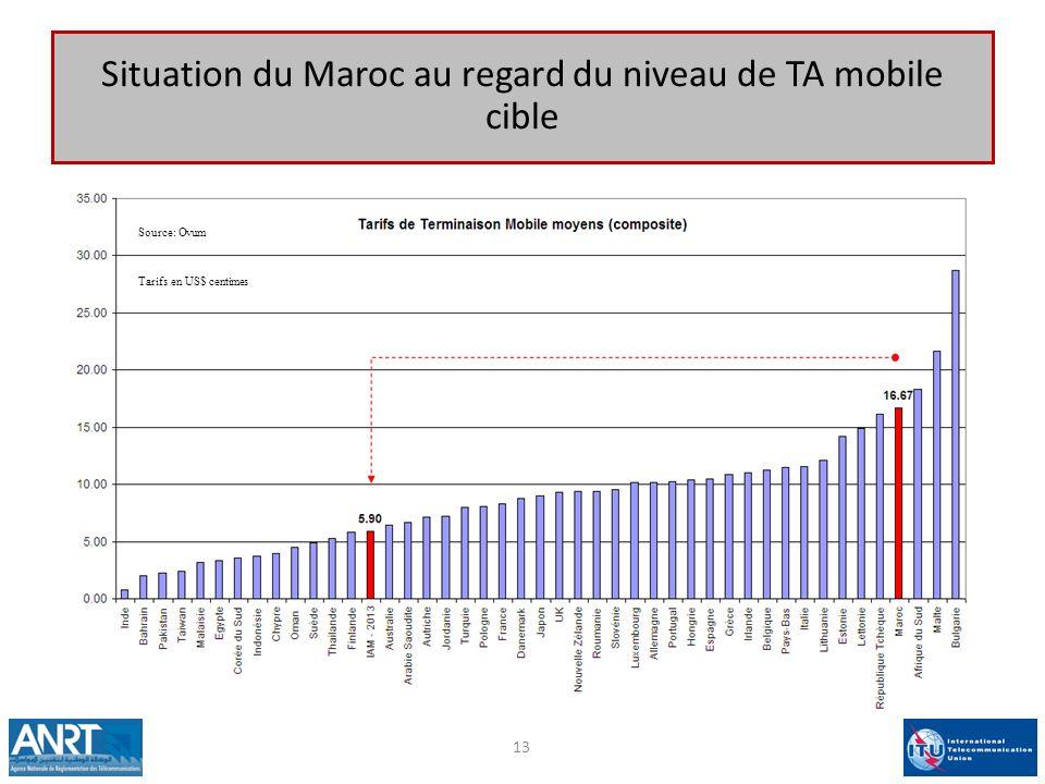 13 Source: Ovum Tarifs en US$ centimes Situation du Maroc au regard du niveau de TA mobile cible