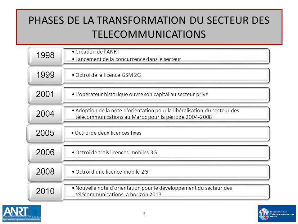 PHASES DE LA TRANSFORMATION DU SECTEUR DES TELECOMMUNICATIONS Création de l ANRT Lancement de la concurrence dans le secteur 1998 Octroi de la licence GSM 2G 1999 L opérateur historique ouvre son capital au secteur privé 2001 Adoption de la note d orientation pour la libéralisation du secteur des télécommunications au Maroc pour la période 2004-2008 2004 Octroi de deux licences fixes 2005 Octroi de trois licences mobiles 3G 2006 Octroi d une licence mobile 2G 2008 Nouvelle note dorientation pour le développement du secteur des télécommunications à horizon 2013 2010 3