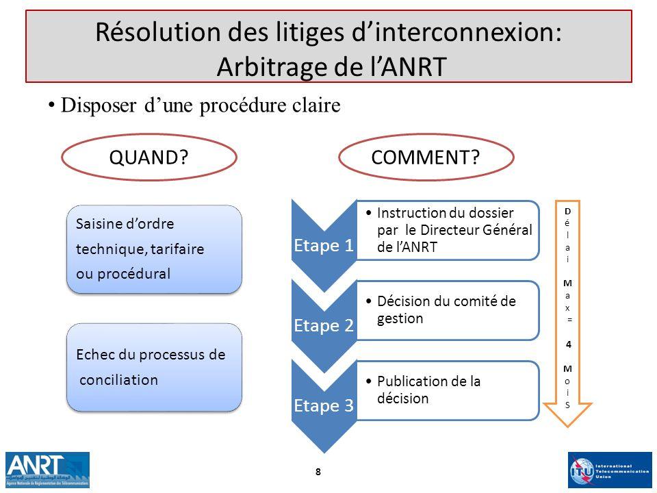 Saisine dordre technique, tarifaire ou procédural Echec du processus de conciliation QUAND?COMMENT.