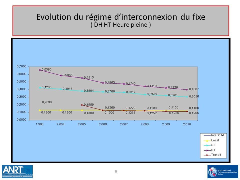 Evolution du régime dinterconnexion du fixe ( DH HT Heure pleine ) 9