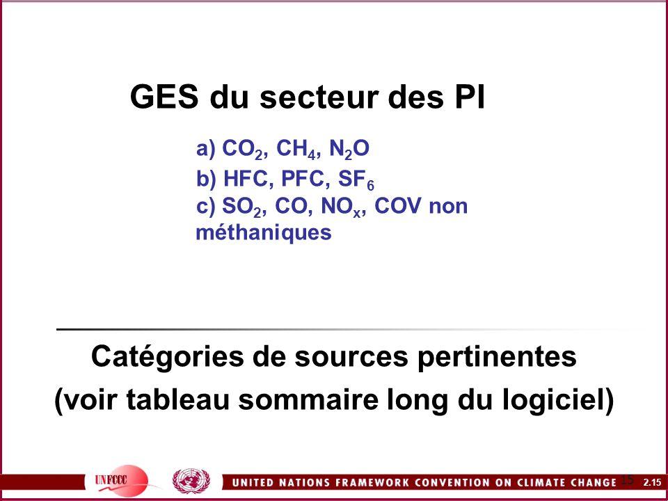 2.15 15 GES du secteur des PI a) CO 2, CH 4, N 2 O b) HFC, PFC, SF 6 c) SO 2, CO, NO x, COV non méthaniques Catégories de sources pertinentes (voir ta