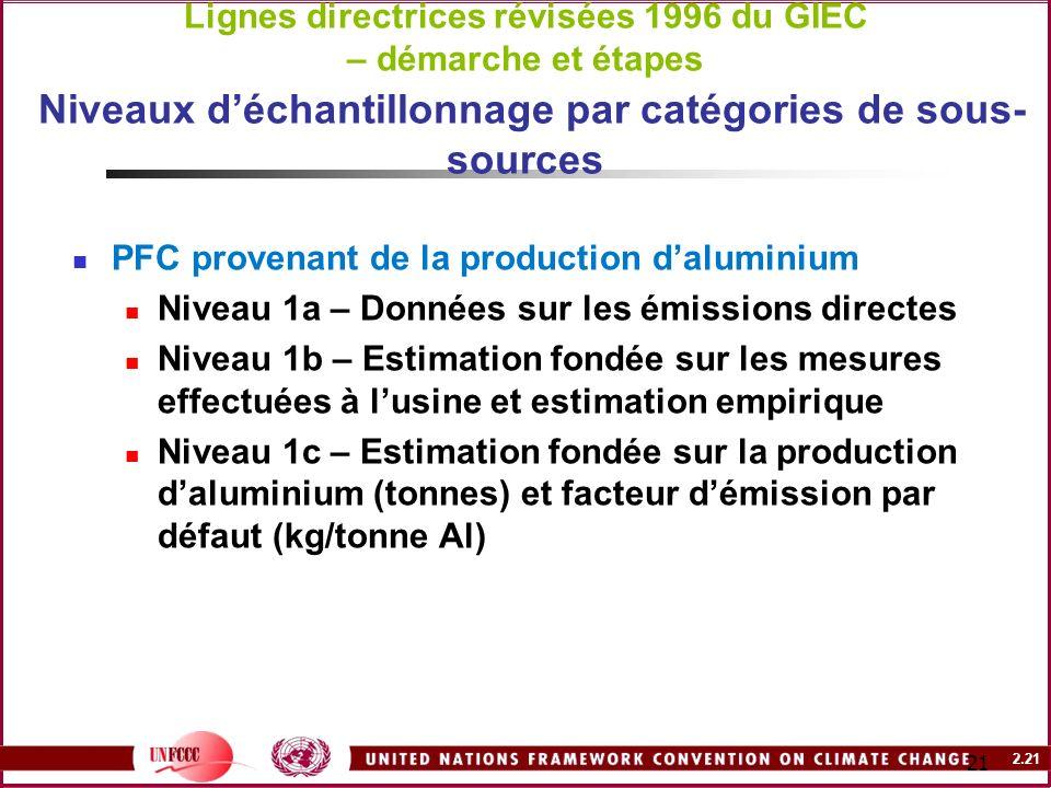 2.21 21 Lignes directrices révisées 1996 du GIEC – démarche et étapes Niveaux déchantillonnage par catégories de sous- sources PFC provenant de la pro