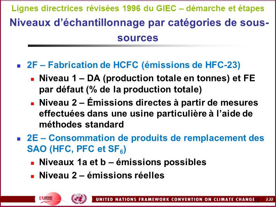 2.22 22 Lignes directrices révisées 1996 du GIEC – démarche et étapes Niveaux déchantillonnage par catégories de sous- sources 2F – Fabrication de HCF
