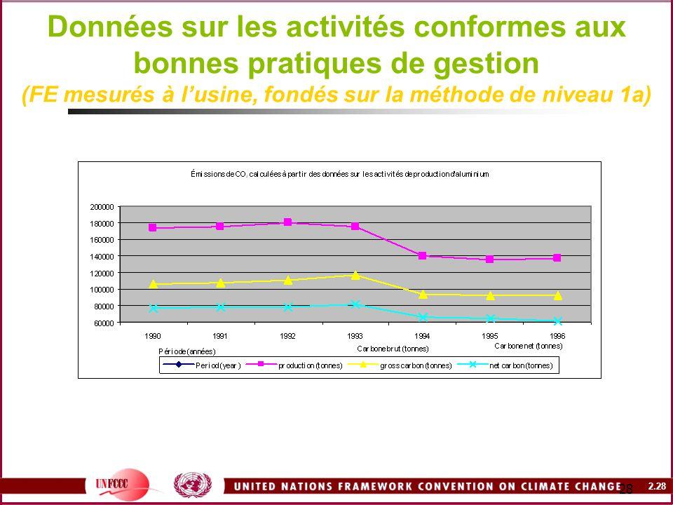 2.28 28 Données sur les activités conformes aux bonnes pratiques de gestion (FE mesurés à lusine, fondés sur la méthode de niveau 1a)