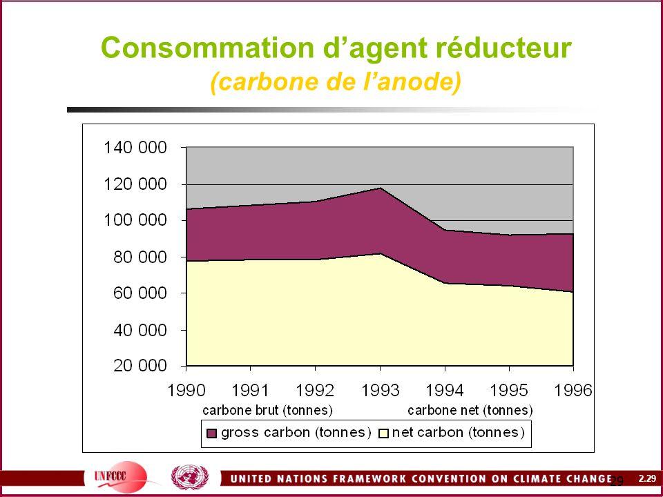 2.29 29 Consommation dagent réducteur (carbone de lanode)