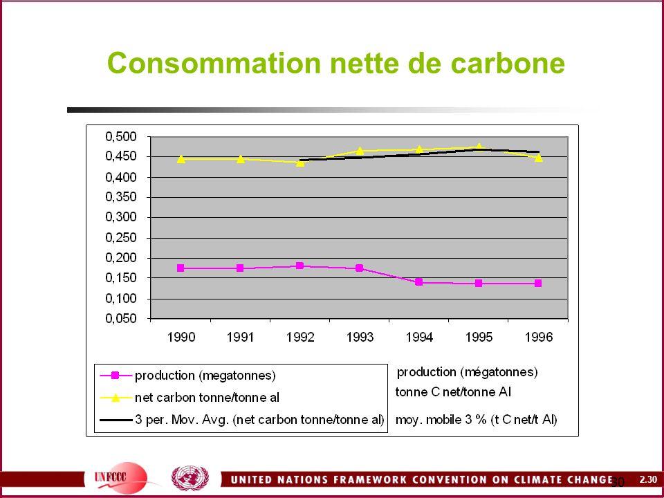 2.30 30 Consommation nette de carbone