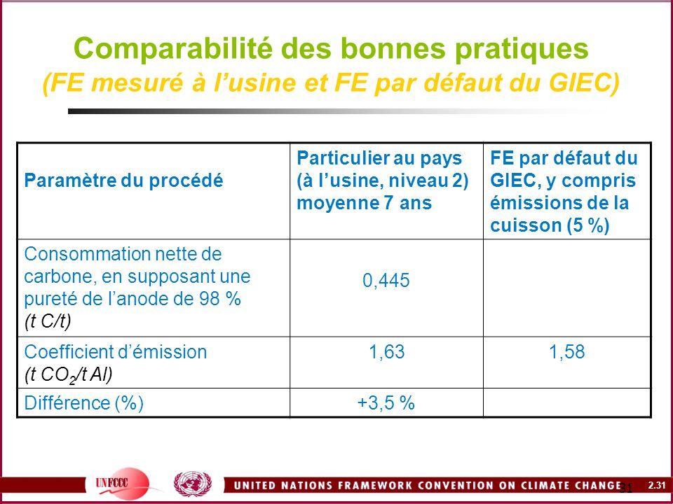 2.31 31 Comparabilité des bonnes pratiques (FE mesuré à lusine et FE par défaut du GIEC) Paramètre du procédé Particulier au pays (à lusine, niveau 2)