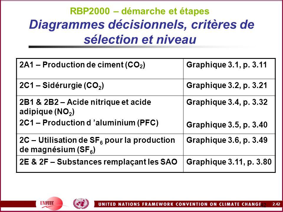 2.42 42 RBP2000 – démarche et étapes Diagrammes décisionnels, critères de sélection et niveau 2A1 – Production de ciment (CO 2 )Graphique 3.1, p. 3.11