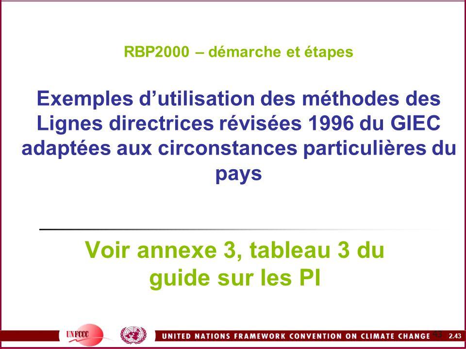 2.43 43 RBP2000 – démarche et étapes Exemples dutilisation des méthodes des Lignes directrices révisées 1996 du GIEC adaptées aux circonstances partic