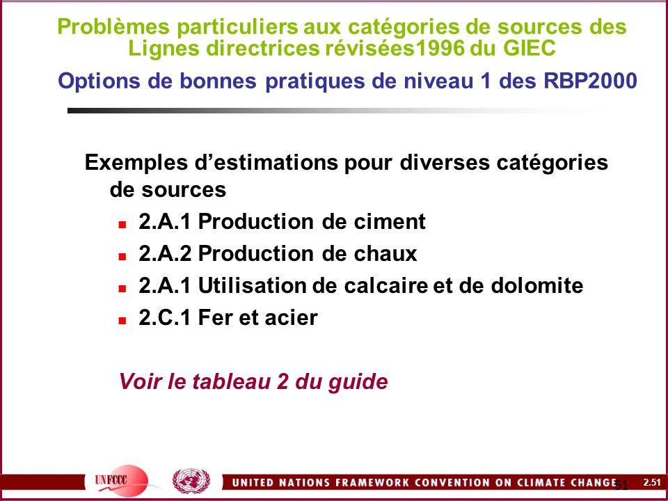 2.51 51 Problèmes particuliers aux catégories de sources des Lignes directrices révisées1996 du GIEC Options de bonnes pratiques de niveau 1 des RBP20