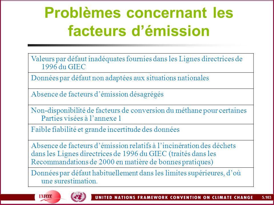 5.103 Problèmes concernant les facteurs démission Valeurs par défaut inadéquates fournies dans les Lignes directrices de 1996 du GIEC Données par défa