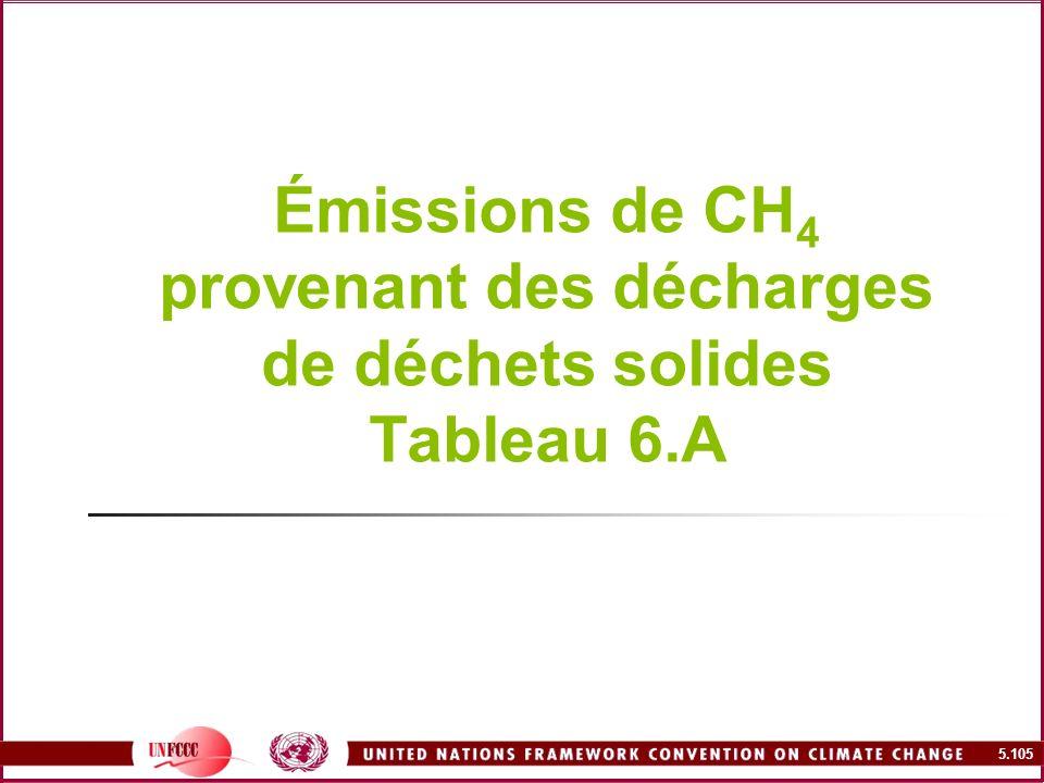 5.105 Émissions de CH 4 provenant des décharges de déchets solides Tableau 6.A
