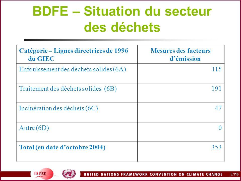 5.116 BDFE – Situation du secteur des déchets Catégorie – Lignes directrices de 1996 du GIEC Mesures des facteurs démission Enfouissement des déchets