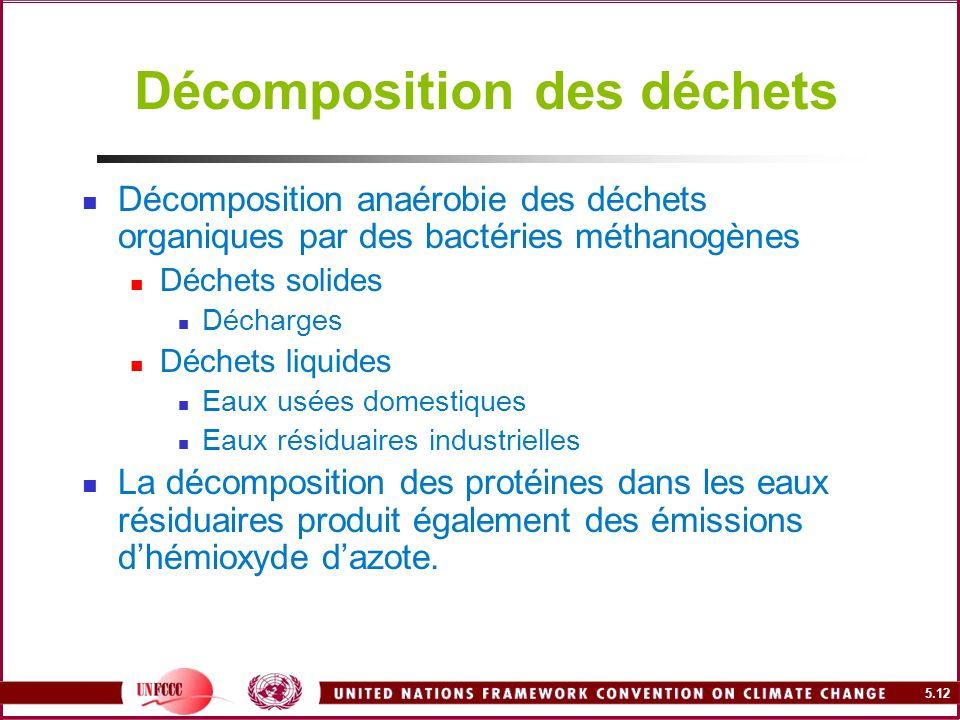 5.12 Décomposition des déchets Décomposition anaérobie des déchets organiques par des bactéries méthanogènes Déchets solides Décharges Déchets liquide
