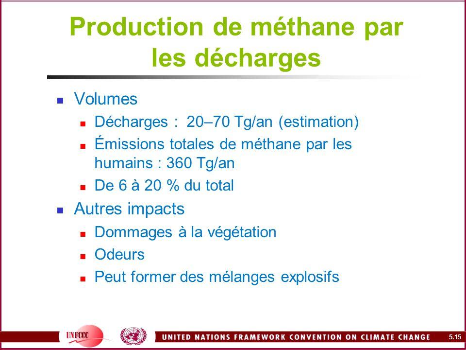 5.15 Production de méthane par les décharges Volumes Décharges : 20–70 Tg/an (estimation) Émissions totales de méthane par les humains : 360 Tg/an De