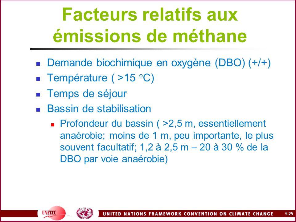 5.25 Facteurs relatifs aux émissions de méthane Demande biochimique en oxygène (DBO) (+/+) Température ( >15 °C) Temps de séjour Bassin de stabilisati
