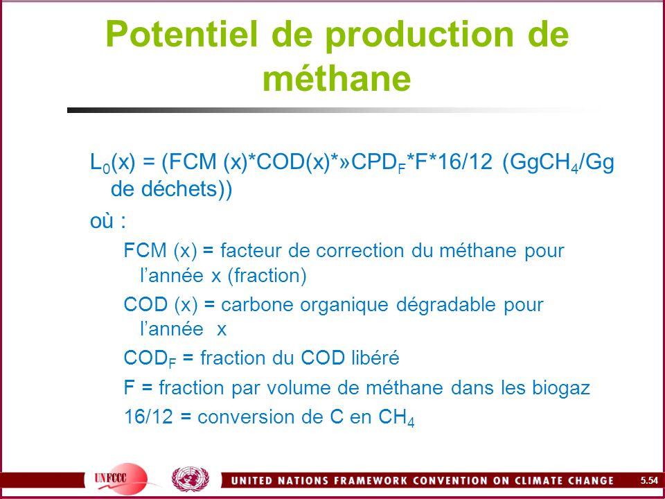 5.54 Potentiel de production de méthane L 0 (x) = (FCM (x)*COD(x)*»CPD F *F*16/12 (GgCH 4 /Gg de déchets)) où : FCM (x) = facteur de correction du mét