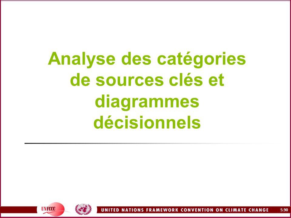 5.90 Analyse des catégories de sources clés et diagrammes décisionnels