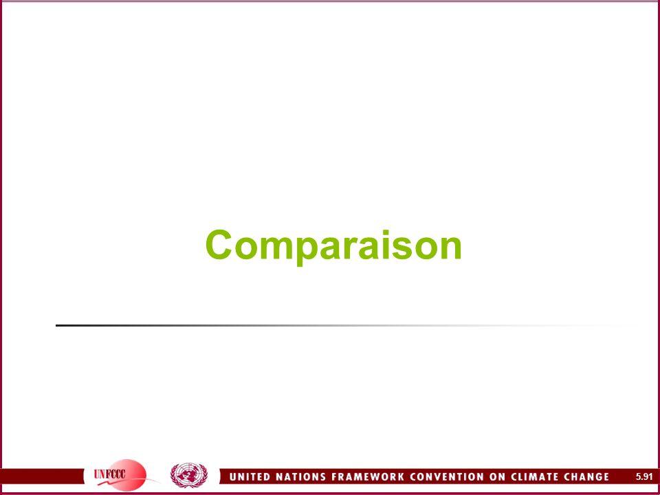 5.91 Comparaison