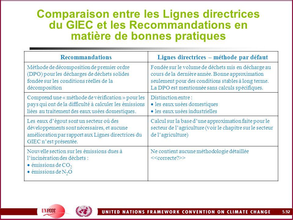 5.92 Comparaison entre les Lignes directrices du GIEC et les Recommandations en matière de bonnes pratiques RecommandationsLignes directrices – méthod