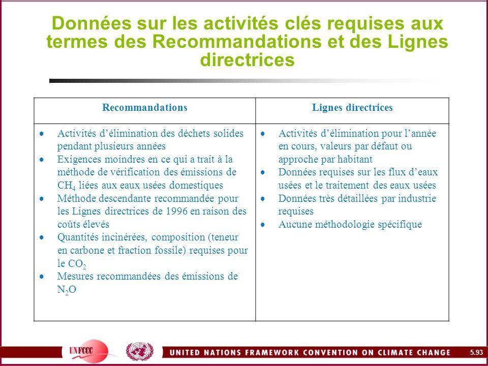 5.93 Données sur les activités clés requises aux termes des Recommandations et des Lignes directrices RecommandationsLignes directrices Activités déli