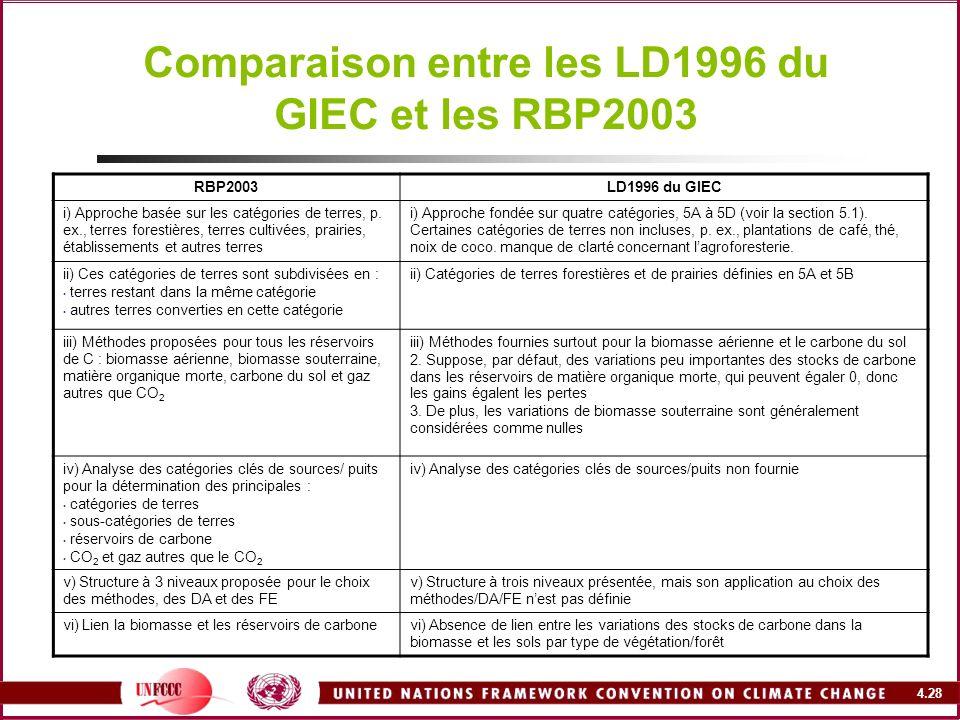 4.28 Comparaison entre les LD1996 du GIEC et les RBP2003 RBP2003LD1996 du GIEC i) Approche basée sur les catégories de terres, p. ex., terres forestiè
