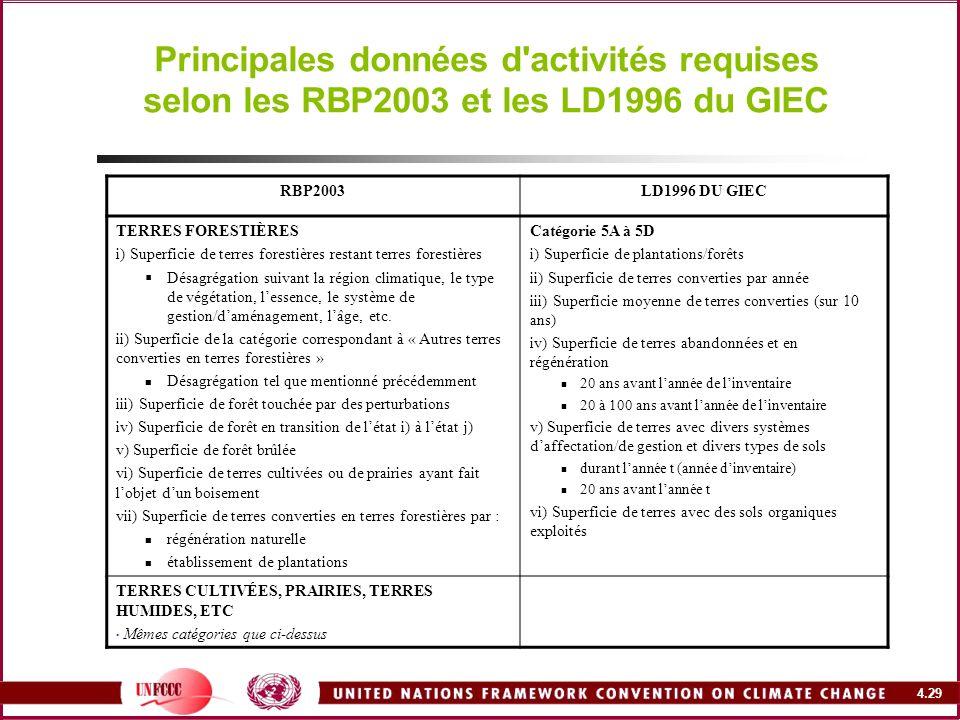 4.29 Principales données d'activités requises selon les RBP2003 et les LD1996 du GIEC RBP2003LD1996 DU GIEC TERRES FORESTIÈRES i) Superficie de terres