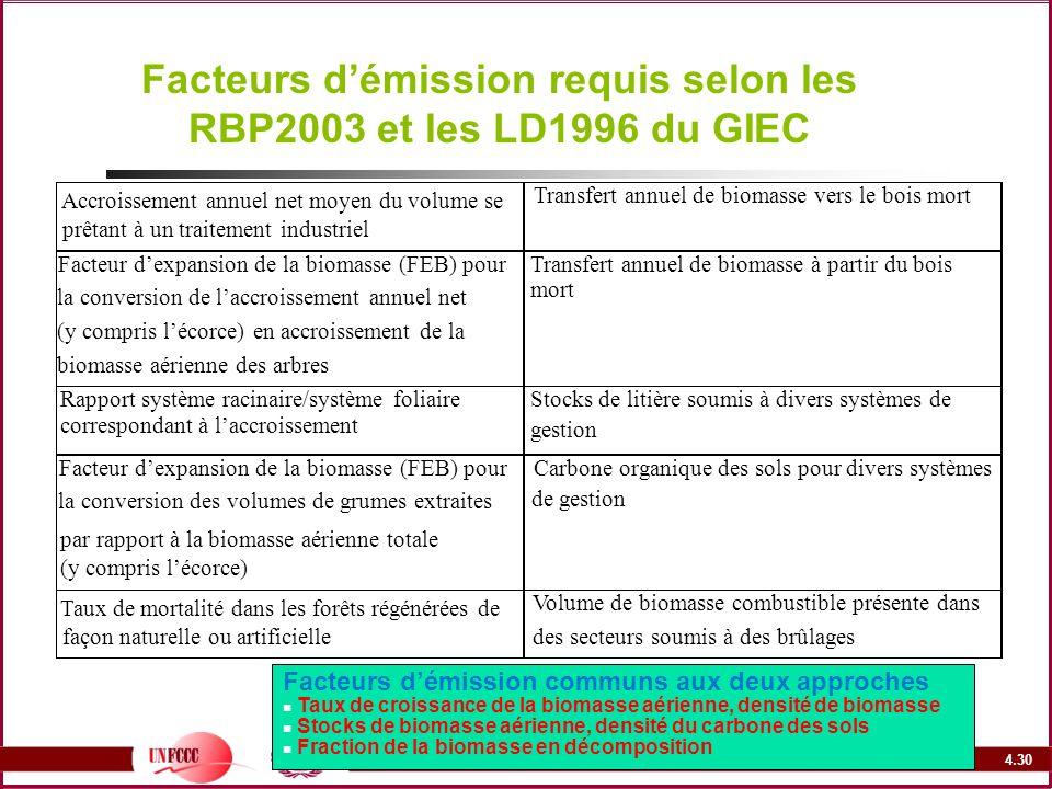 4.30 Facteurs démission requis selon les RBP2003 et les LD1996 du GIEC Facteurs démission communs aux deux approches Taux de croissance de la biomasse