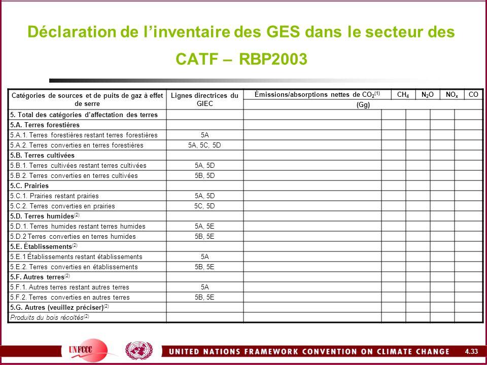 4.33 Déclaration de linventaire des GES dans le secteur des CATF – RBP2003 Catégories de sources et de puits de gaz à effet de serre Lignes directrice