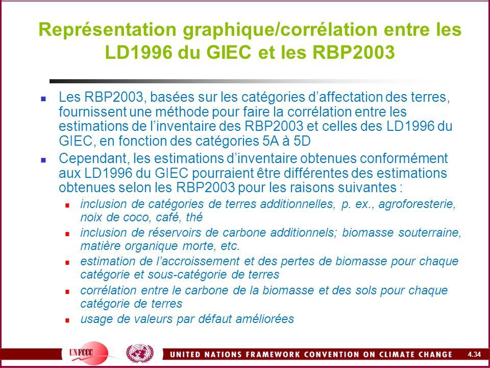 4.34 Représentation graphique/corrélation entre les LD1996 du GIEC et les RBP2003 Les RBP2003, basées sur les catégories daffectation des terres, four