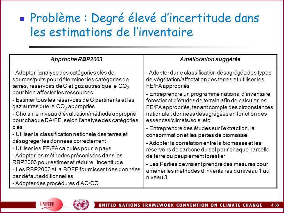 4.38 Problème : Degré élevé dincertitude dans les estimations de linventaire Approche RBP2003Amélioration suggérée - Adopter lanalyse des catégories c