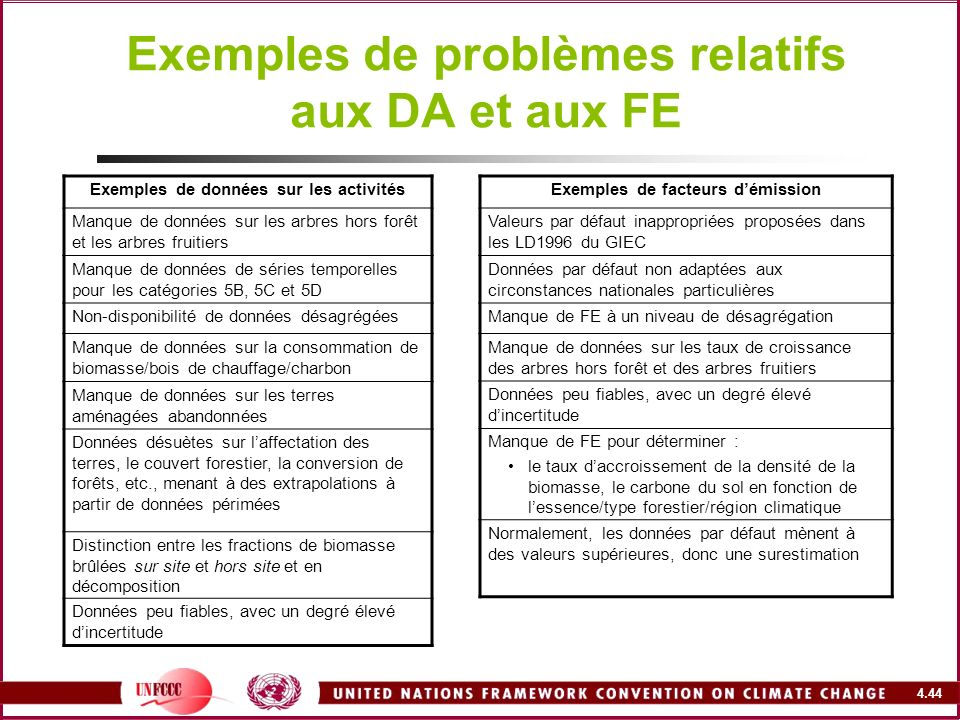 4.44 Exemples de problèmes relatifs aux DA et aux FE Exemples de données sur les activités Manque de données sur les arbres hors forêt et les arbres f