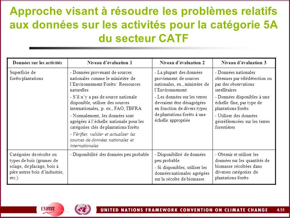 4.51 Approche visant à résoudre les problèmes relatifs aux données sur les activités pour la catégorie 5A du secteur CATF Données sur les activitésNiv